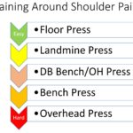 Shoulder Pain?What can do in the Gym?